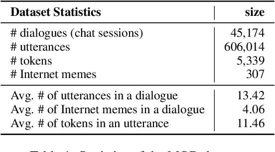 Figure 2 for Towards Expressive Communication with Internet Memes: A New Multimodal Conversation Dataset and Benchmark