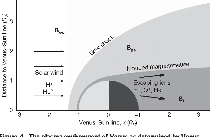 figure 4 | the plasma environment of venus as determined by venus express   all parameters