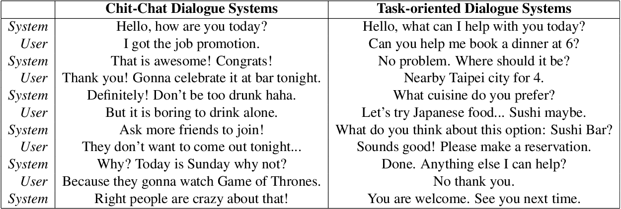 Figure 1 for Learning to Memorize in Neural Task-Oriented Dialogue Systems