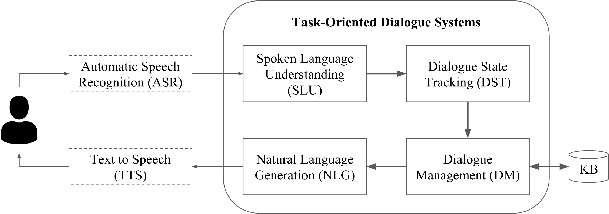 Figure 3 for Learning to Memorize in Neural Task-Oriented Dialogue Systems