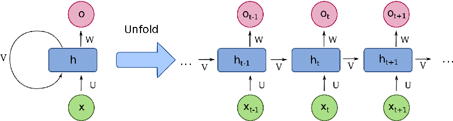 Figure 4 for Learning to Memorize in Neural Task-Oriented Dialogue Systems