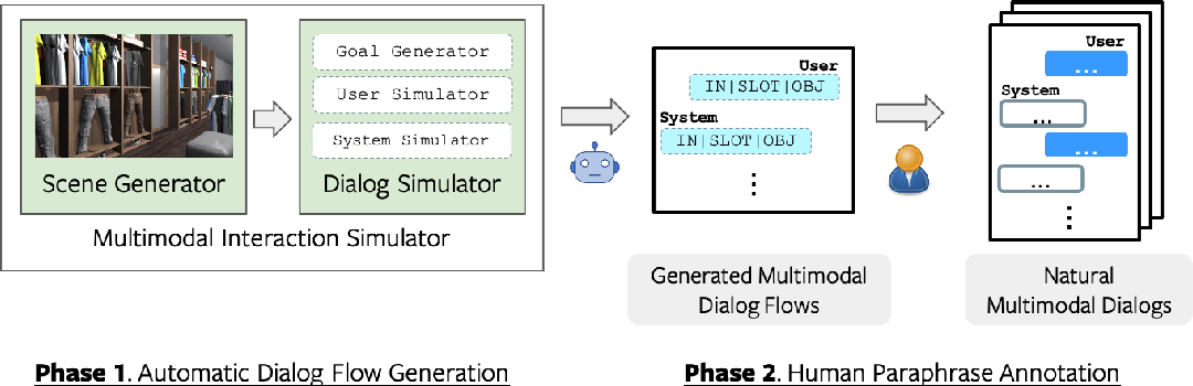 Figure 4 for SIMMC 2.0: A Task-oriented Dialog Dataset for Immersive Multimodal Conversations