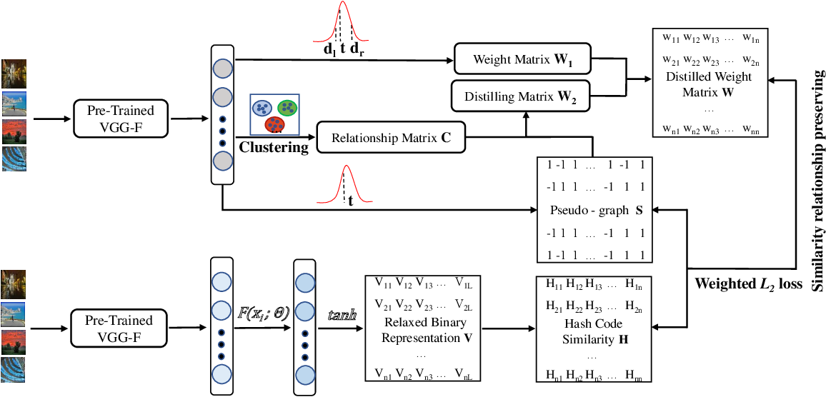 Figure 1 for Deep Unsupervised Hashing by Distilled Smooth Guidance