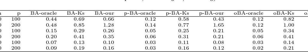 Figure 4 for High-Dimensional $L_2$Boosting: Rate of Convergence