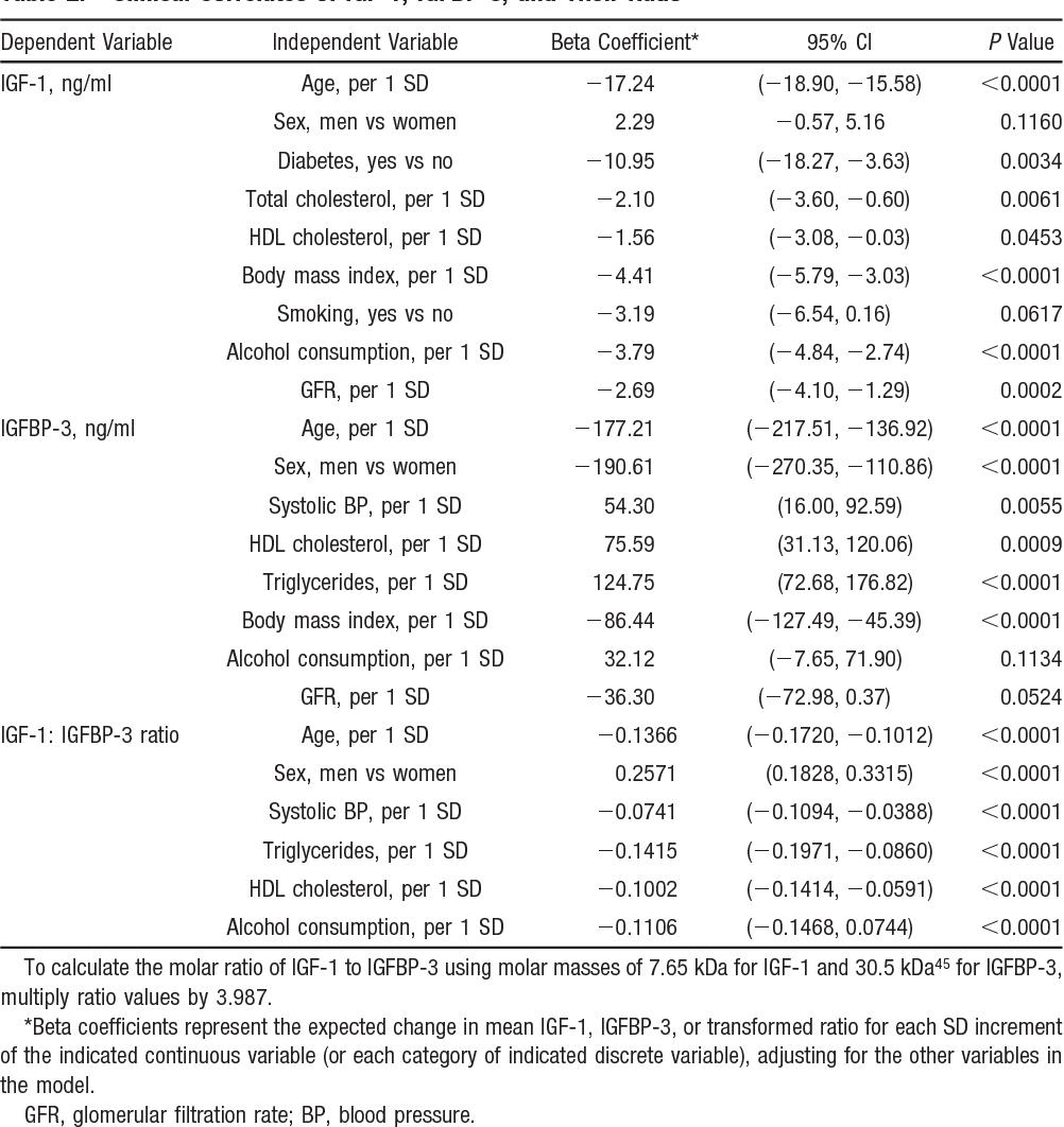 Table 2. Clinical Correlates of IGF-1, IGFBP-3, and Their Ratio