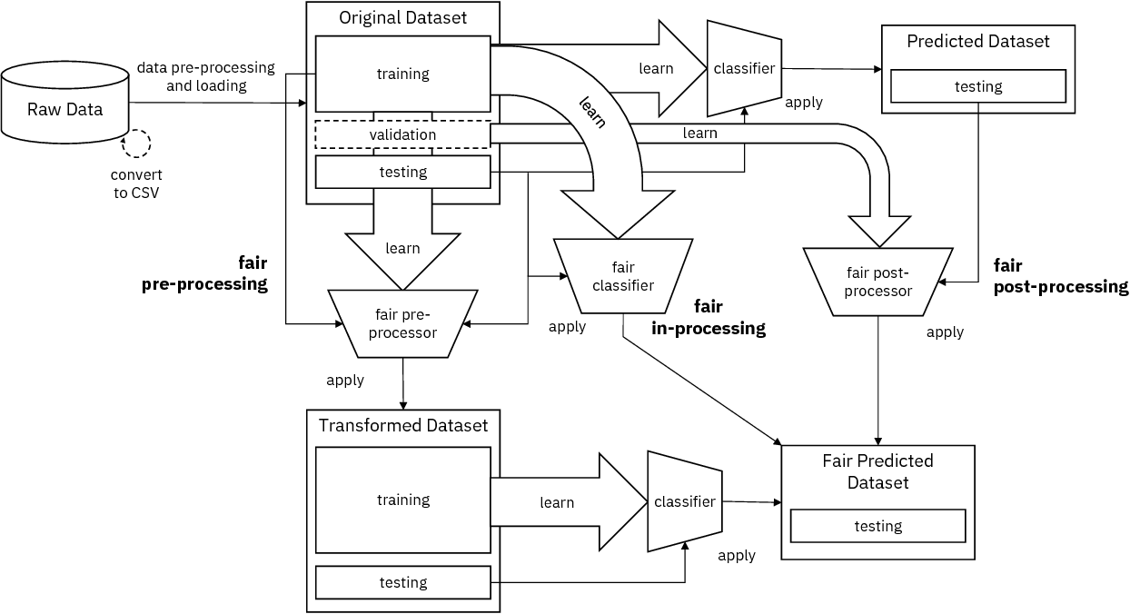 Figure 1 for AI Fairness 360: An Extensible Toolkit for Detecting, Understanding, and Mitigating Unwanted Algorithmic Bias