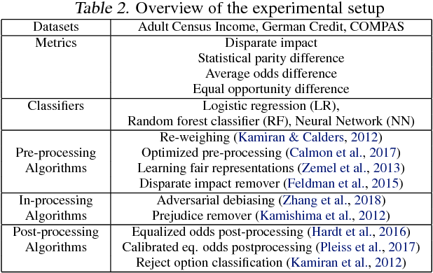 Figure 4 for AI Fairness 360: An Extensible Toolkit for Detecting, Understanding, and Mitigating Unwanted Algorithmic Bias