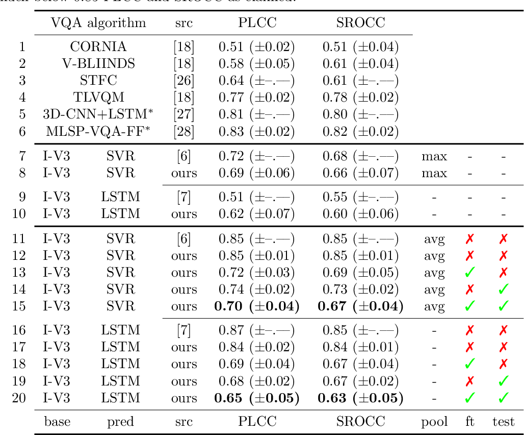 Figure 2 for Critical analysis on the reproducibility of visual quality assessment using deep features