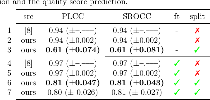 Figure 4 for Critical analysis on the reproducibility of visual quality assessment using deep features