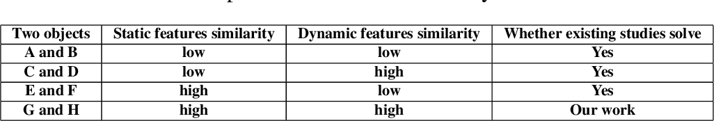 Figure 1 for Foldover Features for Dynamic Object Behavior Description in Microscopic Videos