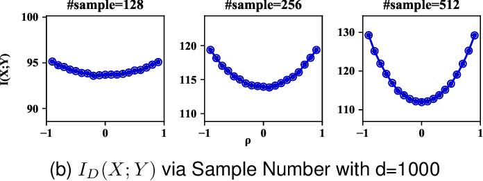 Figure 1 for Understanding Neural Networks with Logarithm Determinant Entropy Estimator
