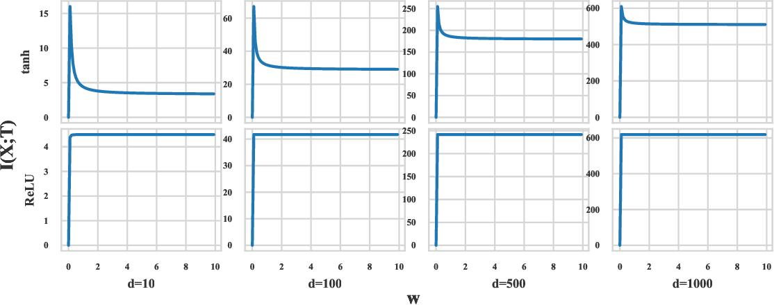 Figure 2 for Understanding Neural Networks with Logarithm Determinant Entropy Estimator