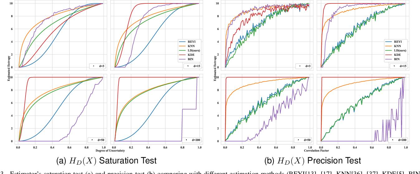 Figure 3 for Understanding Neural Networks with Logarithm Determinant Entropy Estimator