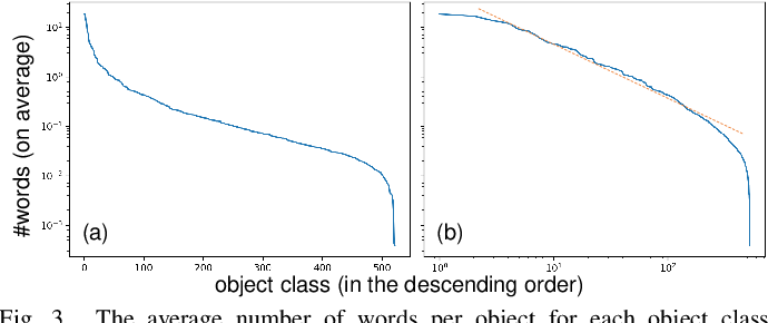 Figure 3 for Label or Message: A Large-Scale Experimental Survey of Texts and Objects Co-Occurrence