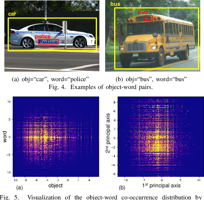 Figure 4 for Label or Message: A Large-Scale Experimental Survey of Texts and Objects Co-Occurrence