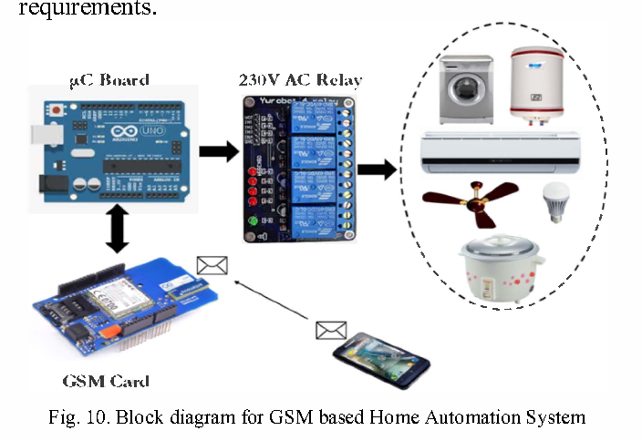 Design and evaluation of wireless home automation systems - Semantic ...