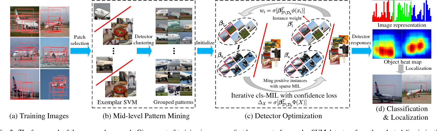 Figure 3 for Ensemble of Part Detectors for Simultaneous Classification and Localization