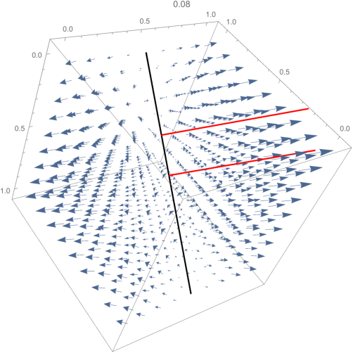 Figure 1 for Gradient Descent Only Converges to Minimizers: Non-Isolated Critical Points and Invariant Regions