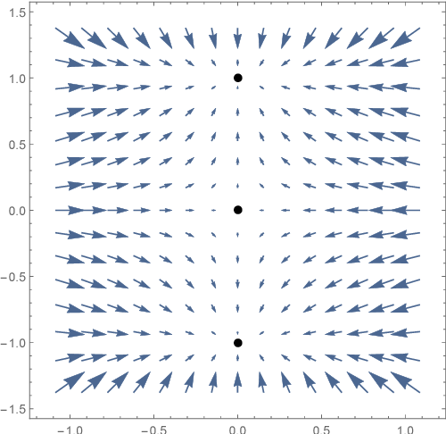 Figure 2 for Gradient Descent Only Converges to Minimizers: Non-Isolated Critical Points and Invariant Regions