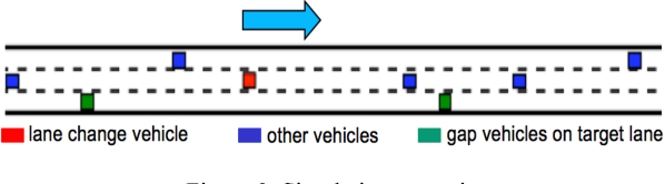Figure 3 for A Reinforcement Learning Based Approach for Automated Lane Change Maneuvers