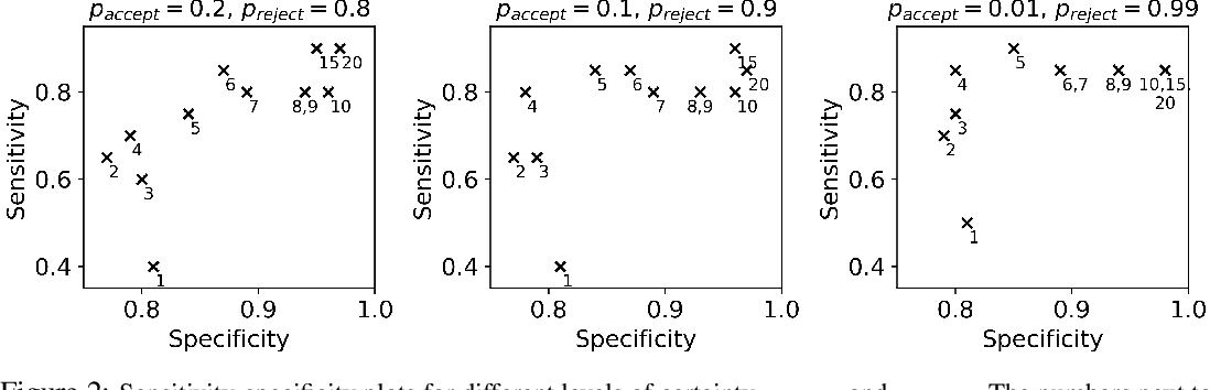 Figure 2 for Design of Experiments for Verifying Biomolecular Networks