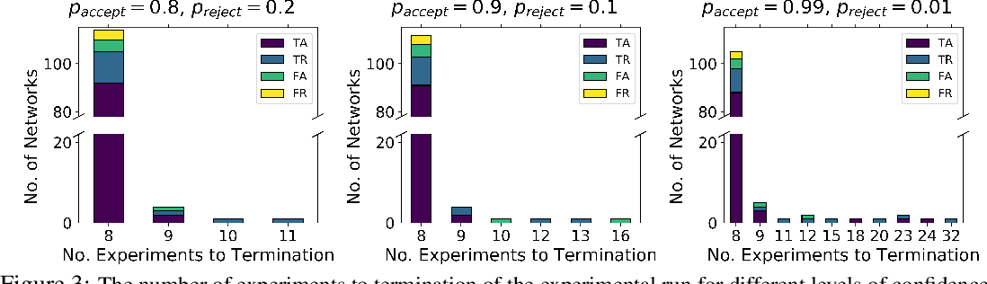 Figure 3 for Design of Experiments for Verifying Biomolecular Networks