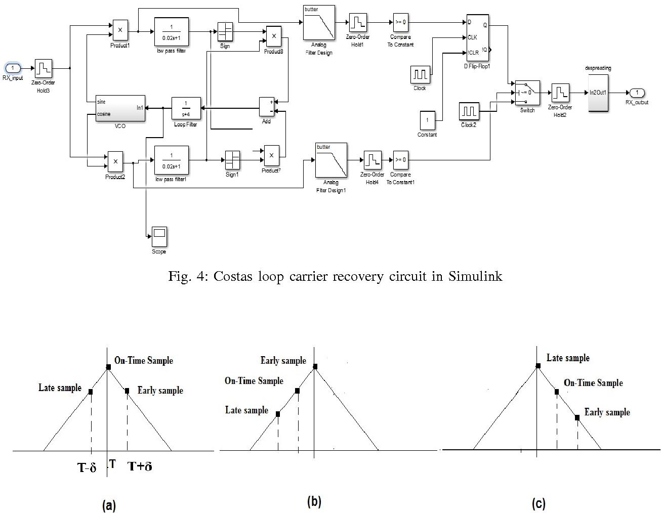 4: Costas loop carrier recovery circuit in Simulink