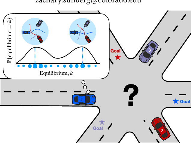 Figure 1 for Inference-Based Strategy Alignment for General-Sum Differential Games
