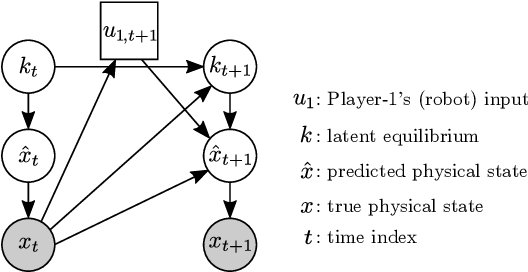 Figure 3 for Inference-Based Strategy Alignment for General-Sum Differential Games