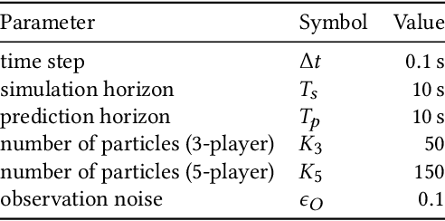 Figure 2 for Inference-Based Strategy Alignment for General-Sum Differential Games