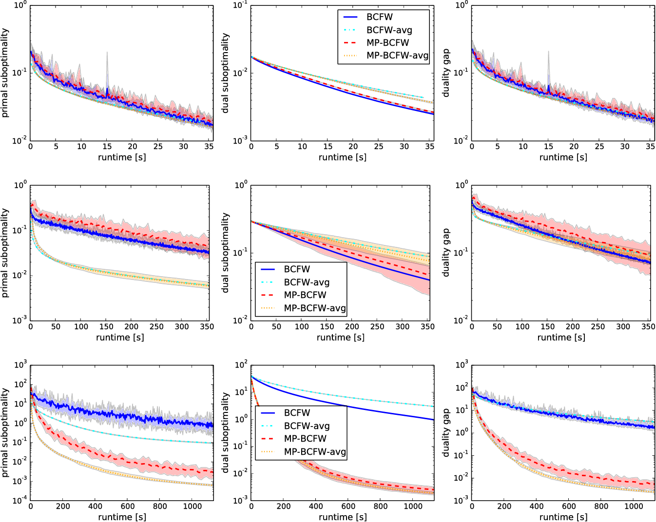 Figure 4 for A Multi-Plane Block-Coordinate Frank-Wolfe Algorithm for Training Structural SVMs with a Costly max-Oracle