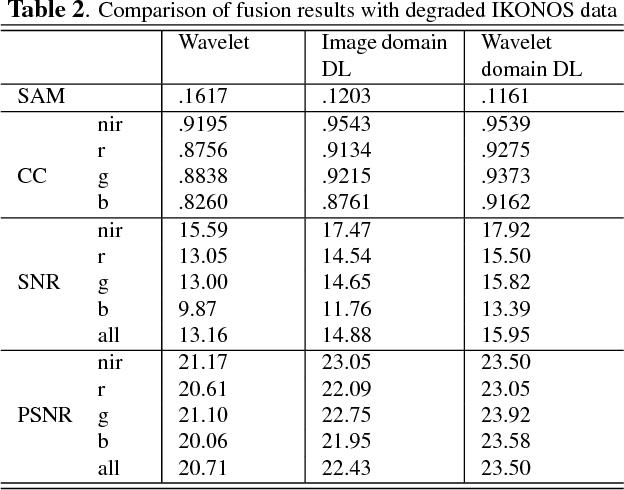 PDF] Pan-Sharpening with Multi-scale Wavelet - Semantic Scholar