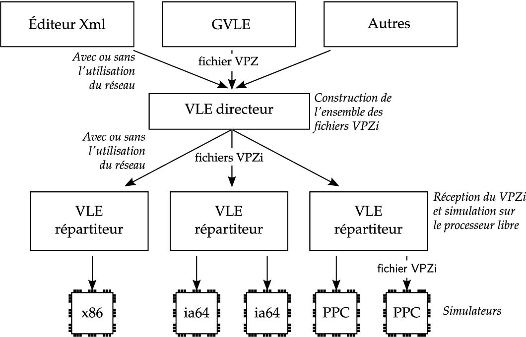 PDF] Approche formelle et opérationnelle de la multi-modélisation et