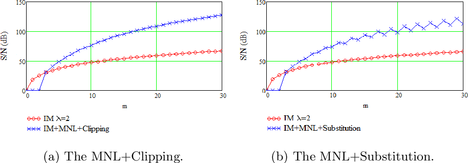 Figure 2 for A Nonlinear Acceleration Method for Iterative Algorithms