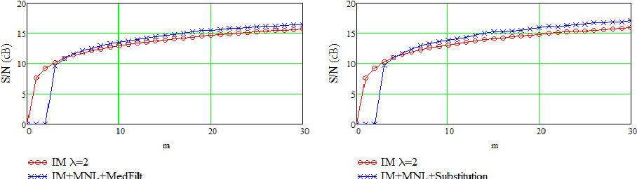 Figure 3 for A Nonlinear Acceleration Method for Iterative Algorithms
