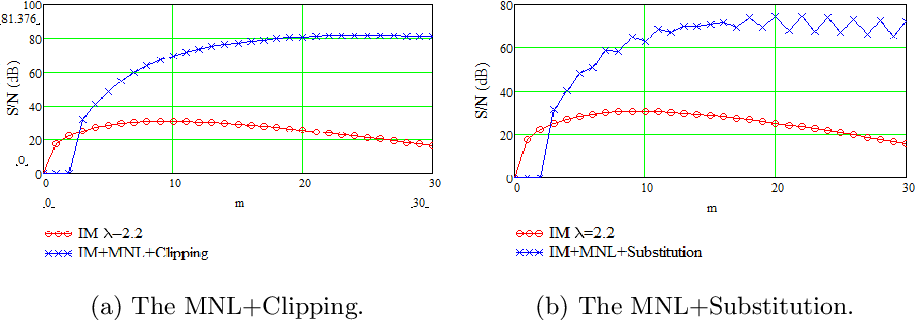 Figure 4 for A Nonlinear Acceleration Method for Iterative Algorithms