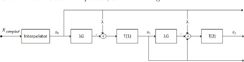 Figure 1 for A Nonlinear Acceleration Method for Iterative Algorithms