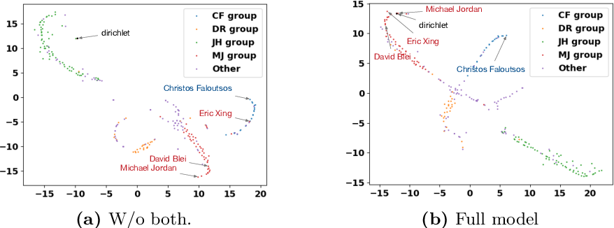 Figure 3 for Higher-Order Clustering in Heterogeneous Information Networks