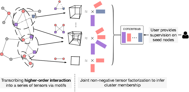 Figure 1 for Higher-Order Clustering in Heterogeneous Information Networks