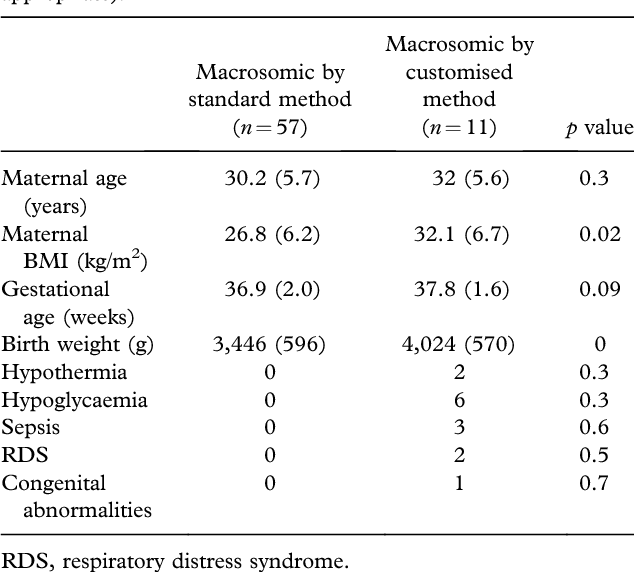 Infants Of Diabetic Mothers With Abnormal Fetal Growth Missed By