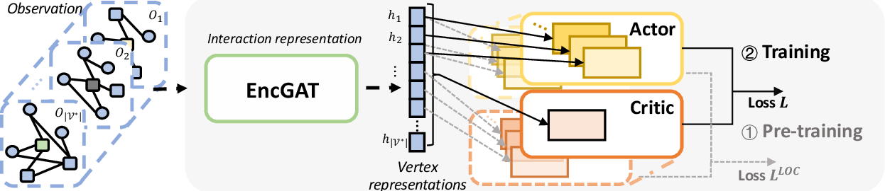 Figure 1 for Cooperative Policy Learning with Pre-trained Heterogeneous Observation Representations