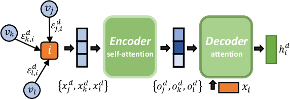 Figure 3 for Cooperative Policy Learning with Pre-trained Heterogeneous Observation Representations