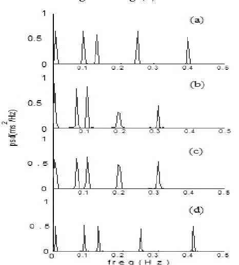 Fig. 2 PSD plots of test signal x1(n) & x11(n) using (a) Uniformly sampled test signal x1(n) (b) Test signal x11(n) after Linear interpolation (c) Test signal x11(n) after Cubicspline interpolation (d) Test signal x11(n) after Lomb transform