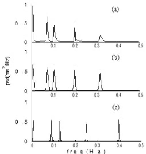 Fig. 3 PSD plots of test signal x12(n) using (a) Linear Interpolation (b) Cubicspline Interpolation (c) Lomb Transform