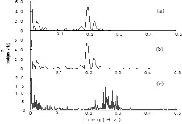 Fig. 4 PSD plots of actual series of data (a) Linear Interpolation (b) Cubicspline Interpolation (c) Lomb Transfrom