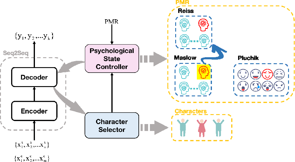 Figure 3 for Controllable Multi-Character Psychology-Oriented Story Generation