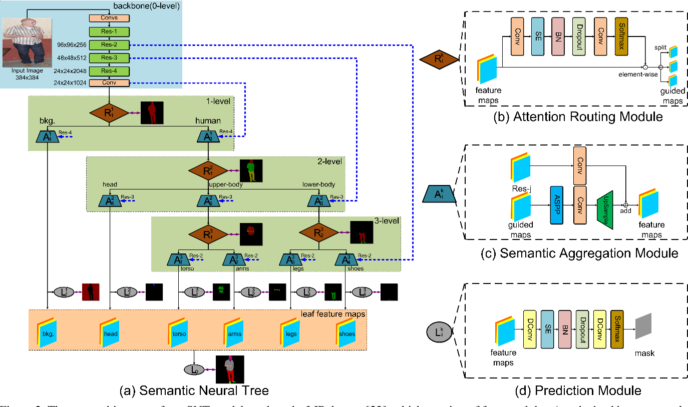 Figure 3 for Learning Semantic Neural Tree for Human Parsing