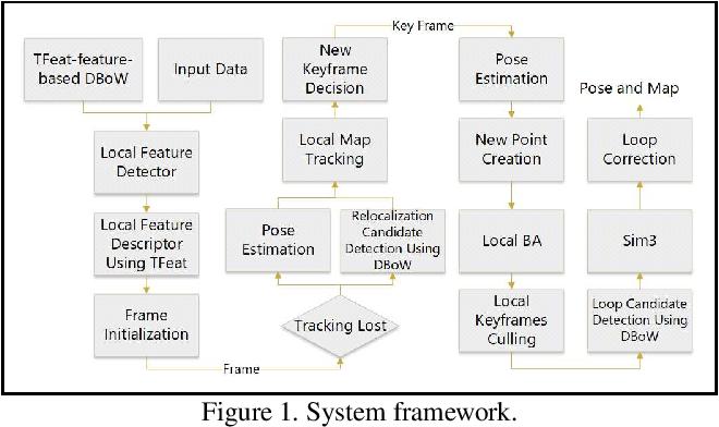 Figure 1 for DF-SLAM: A Deep-Learning Enhanced Visual SLAM System based on Deep Local Features