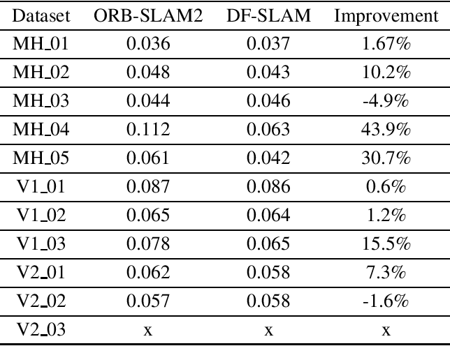 Figure 2 for DF-SLAM: A Deep-Learning Enhanced Visual SLAM System based on Deep Local Features