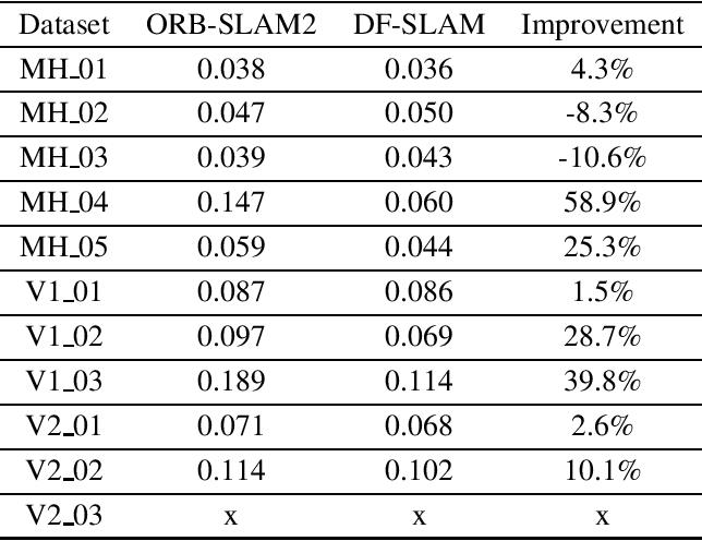 Figure 4 for DF-SLAM: A Deep-Learning Enhanced Visual SLAM System based on Deep Local Features